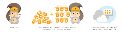 SD Times news digest: AWS Serverless Application Model for