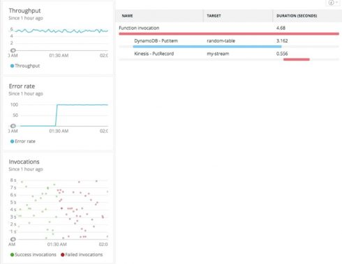 New Relic introduces APM support for AWS Lambda - SD Times