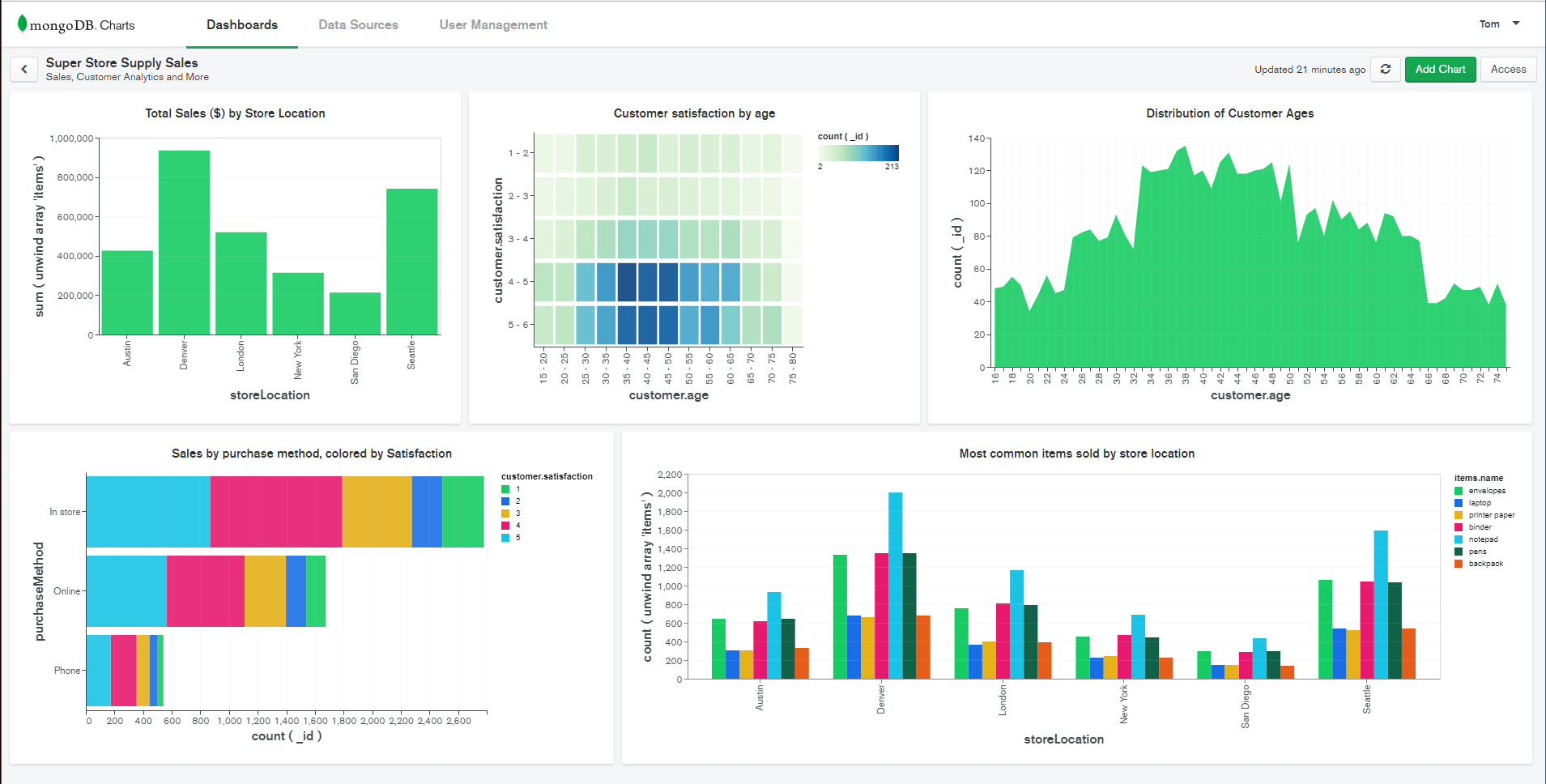 MongoDB unveils native data visualization tool