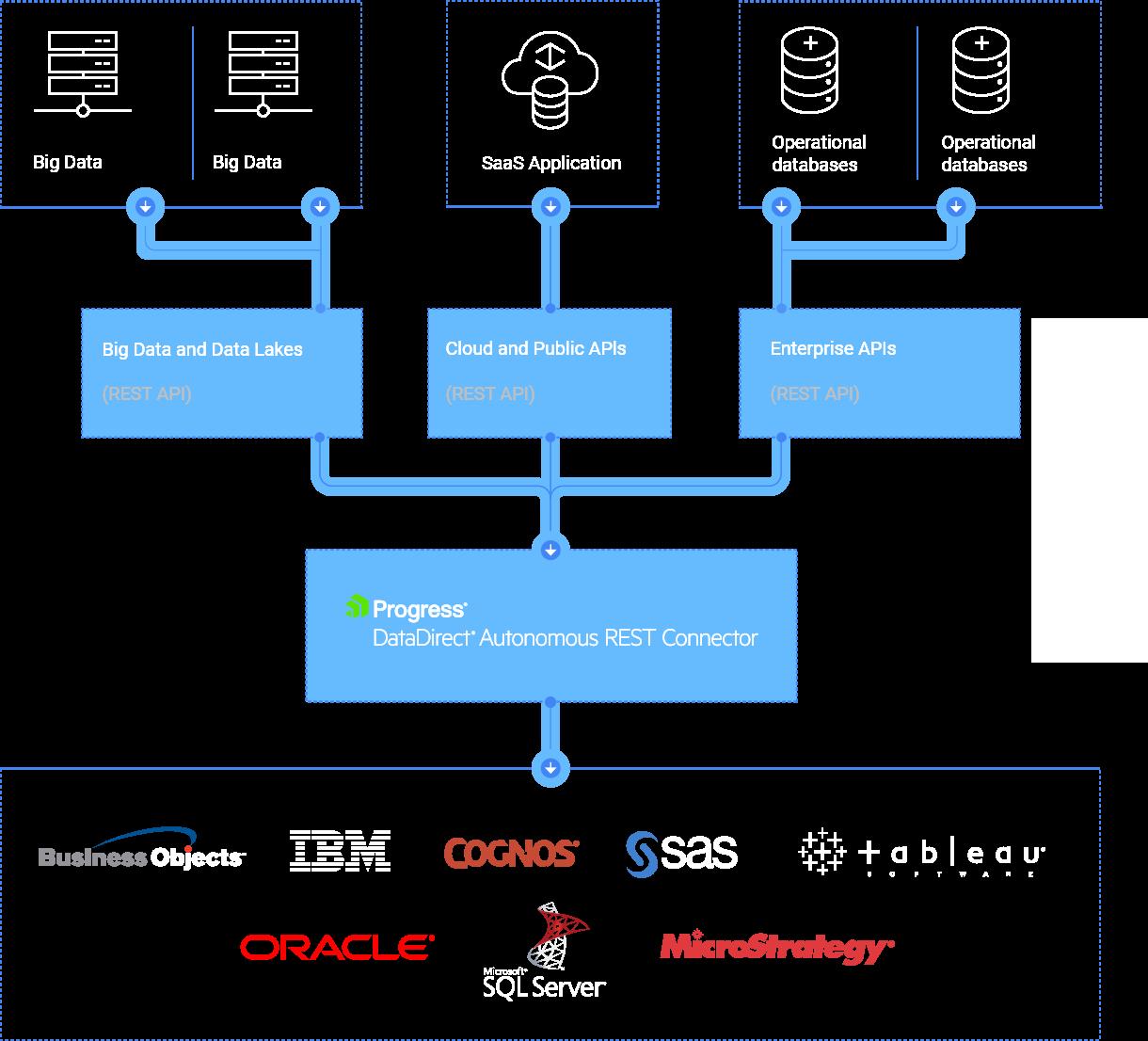 Progress' DataDirect Autonomous REST Connector, MariaDB Platform X3, and FoundationDB's Record Layer