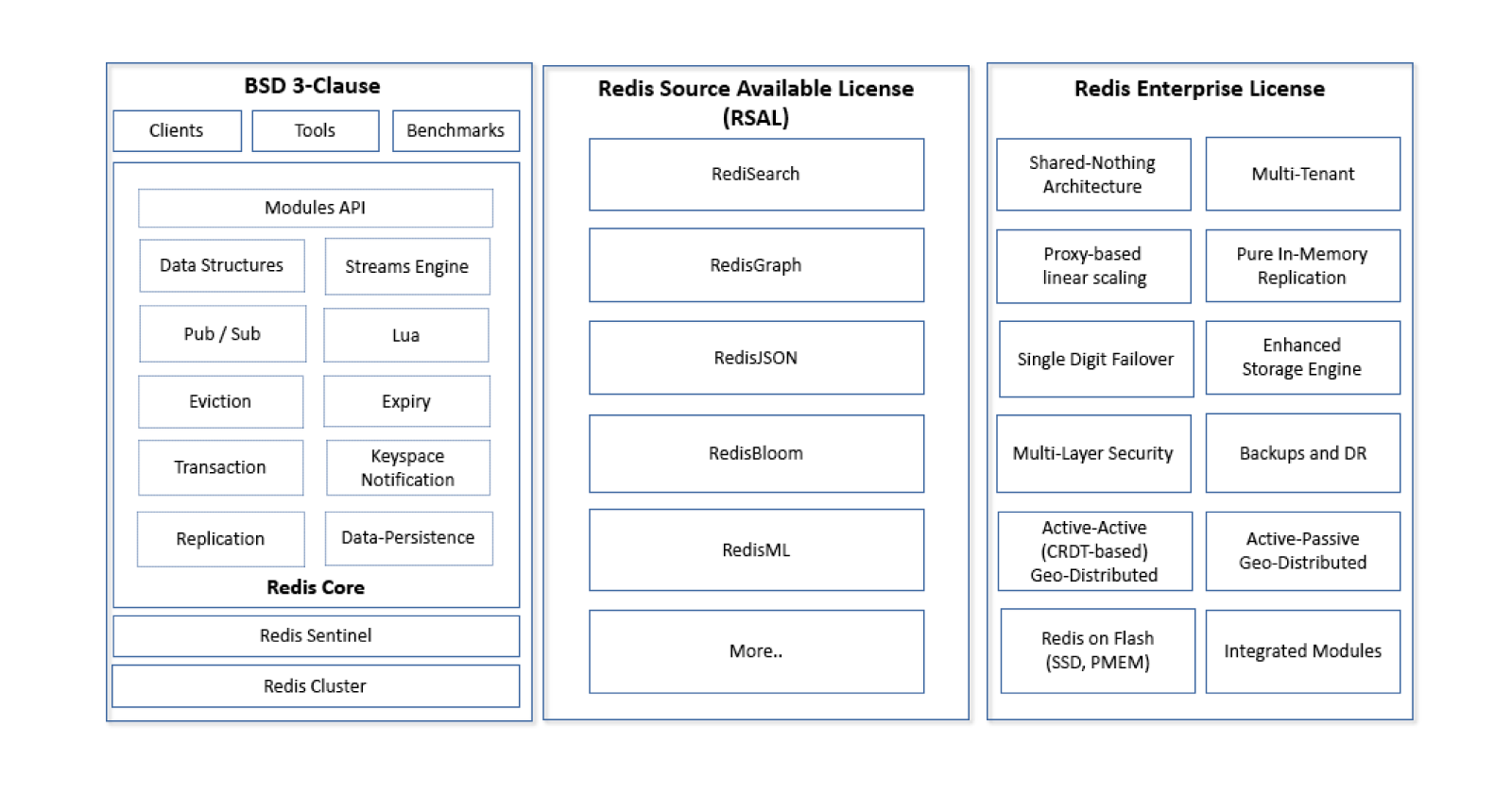 Redis Labs switches open-source licensing model