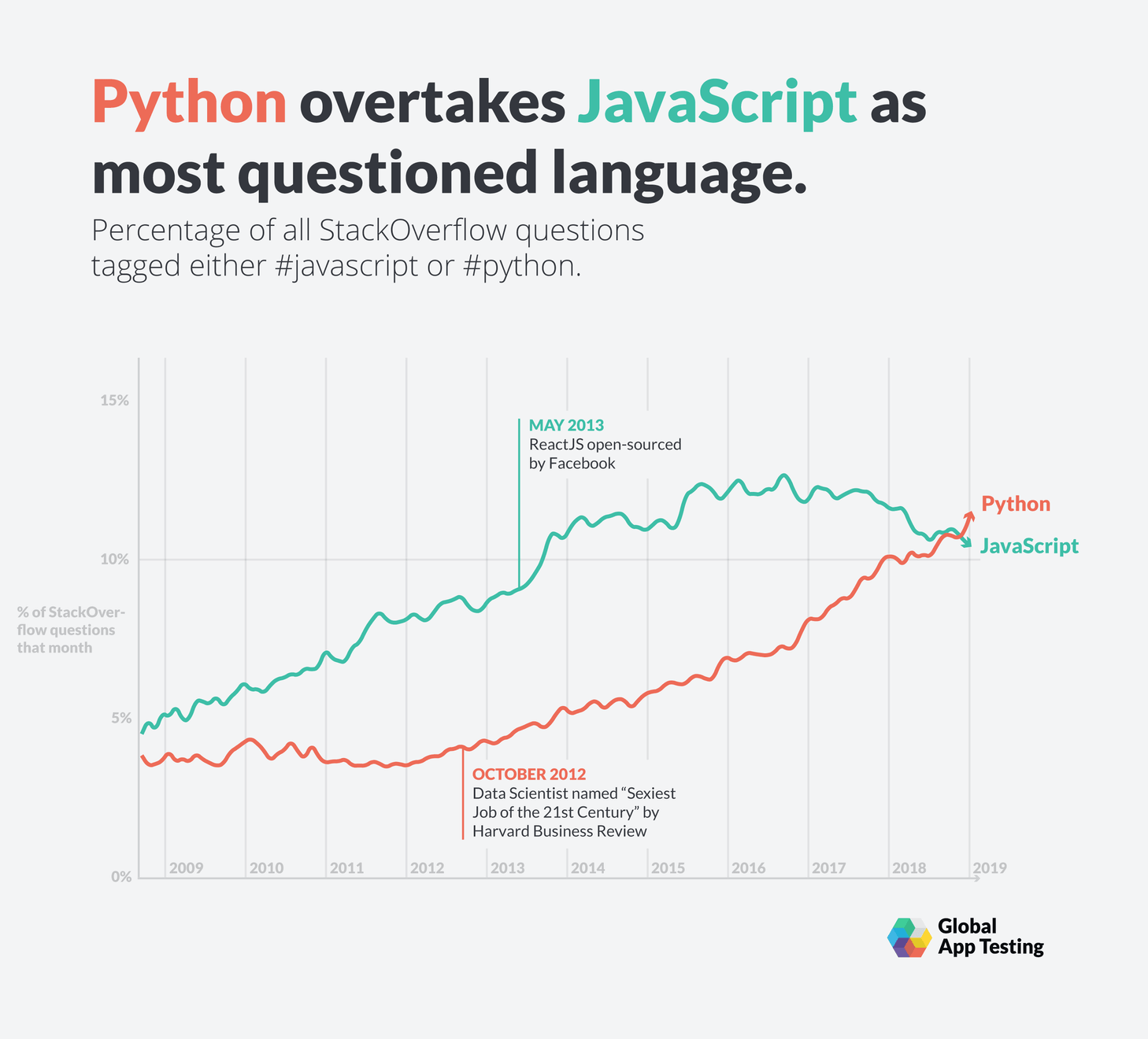 Python overtakes JavaScript as the most-asked-about language on Stack Overflow