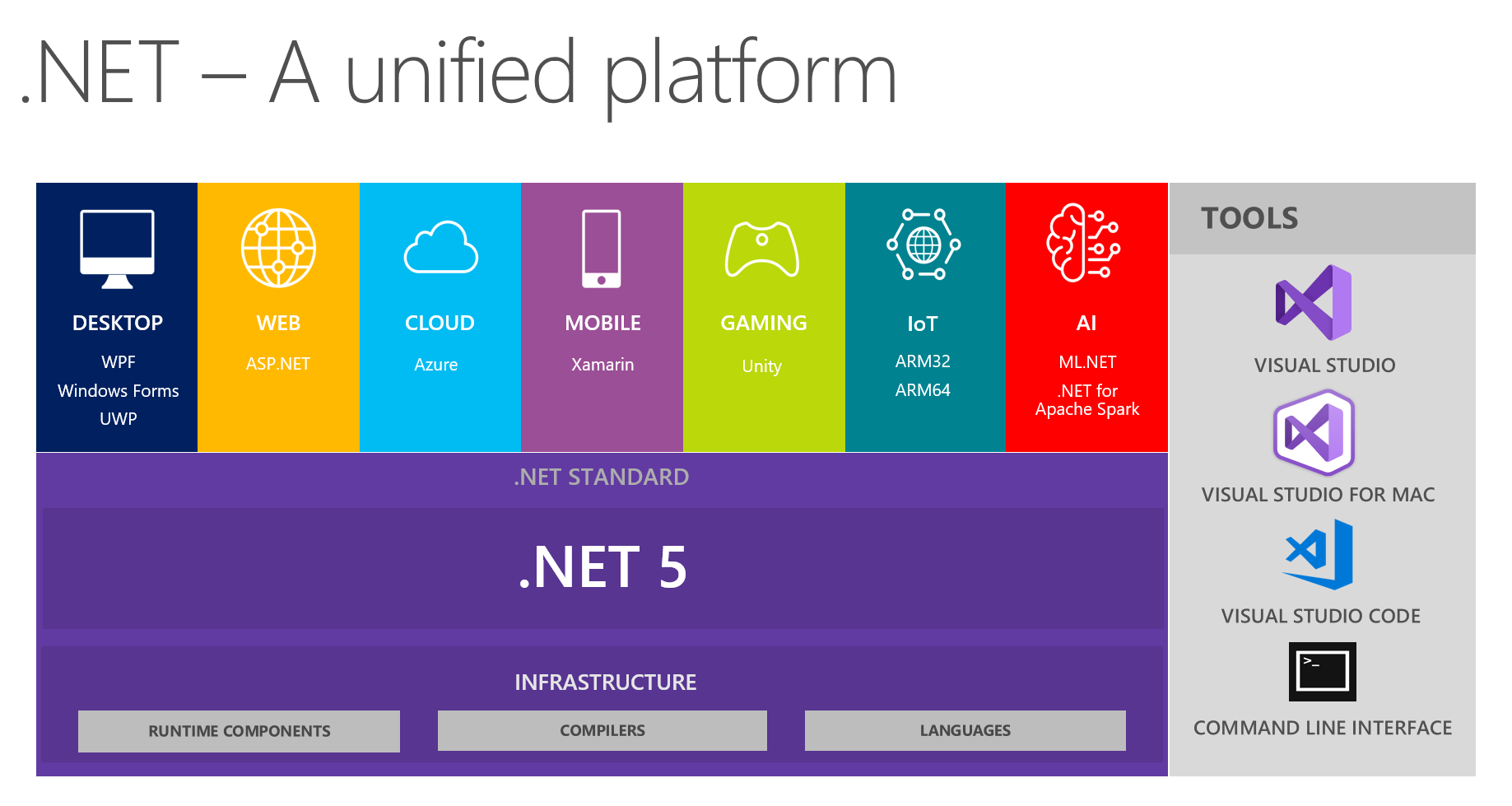 Microsoft Makes Big Changes To .NET