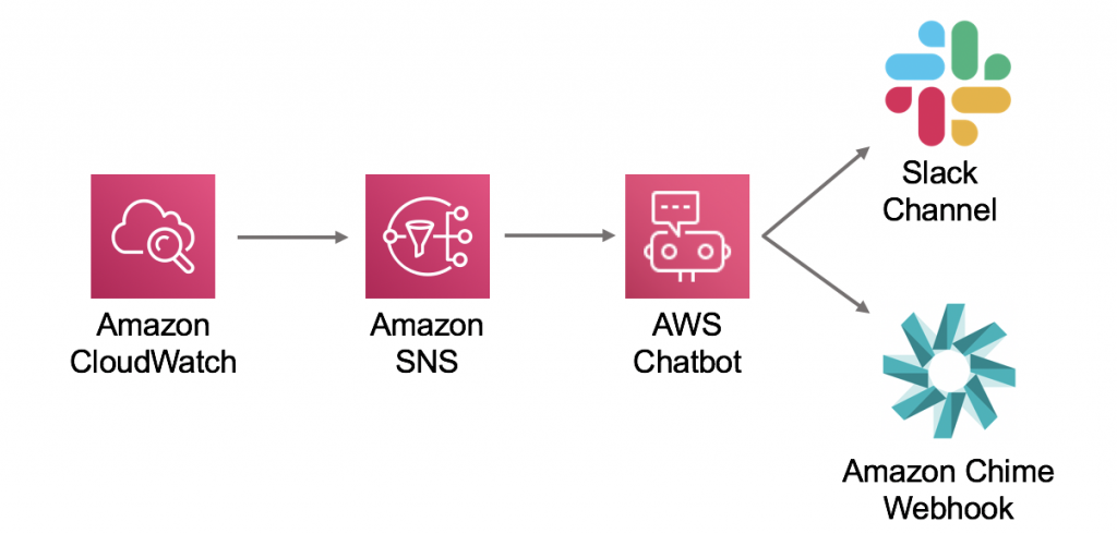 SD Times news digest: Amazon announces AWS ChatOps for DevOps, Visual Studio 2019 16.2 released, and the Rust compiler
