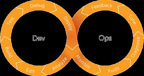 Modernize mainframe apps through Agile - SD Times