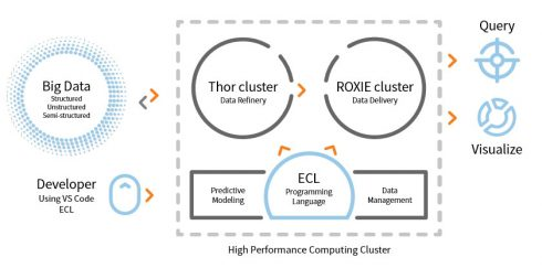 Open Source Big Data Processing At Massive Scale And Warp Speed Sd Times