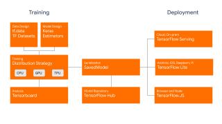 TensorFlow 2.0 Diagram