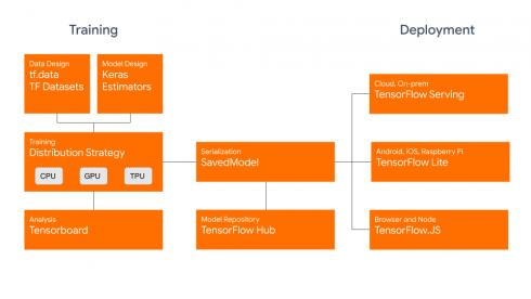 TensorFlow 2.0 Diagram