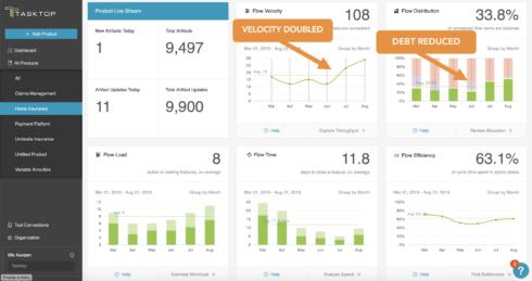 Screenshot of Tasktop Viz dashboard