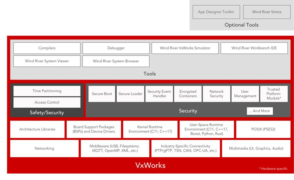 Wind River addresses the next generation of embedded developers with VxWorks release