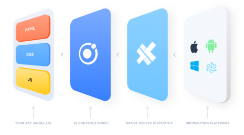 Diagram of Ionic's Capacitor project