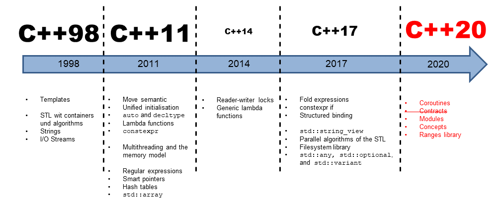 C++20 is completed - SD Times