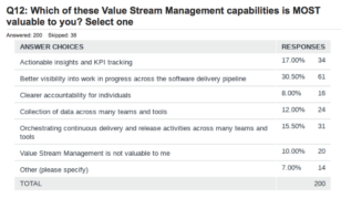 Results from HCL Software's VSM survey