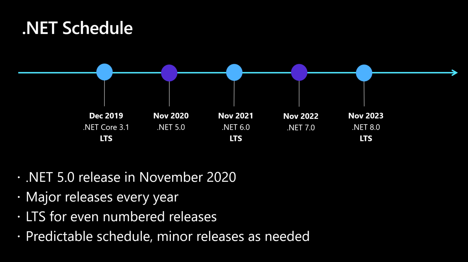 NET 20 release approaches, eliminating .NET Standard, Core, and ...