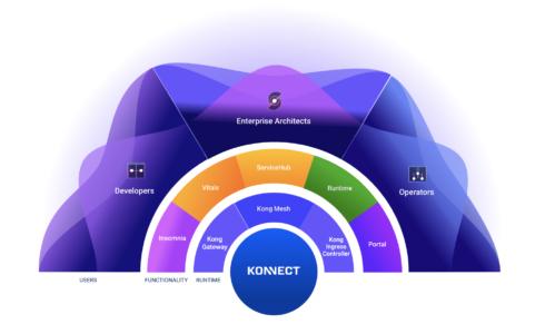 Kong Konnect diagram