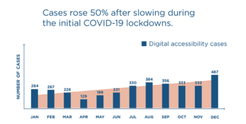 Digital accessibility lawsuits rose after COVID lockdowns