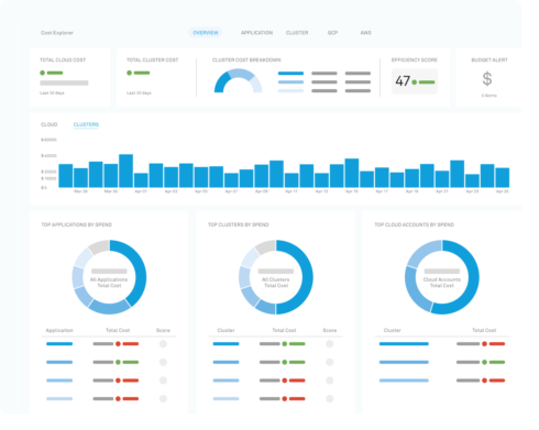 SD Times news digest: Harness reaches $1.7 billion valuation, Dynatrace integrates with Snyk Intel data, and WhiteSource expands native support for IDEs