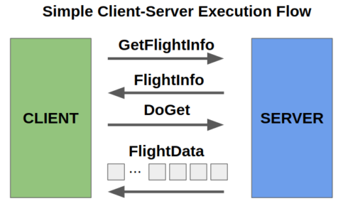 SD Times Open-Source Project of the Week: Apache Arrow Flight