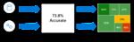 Example of Error Analysis exposing the distribution of errors.