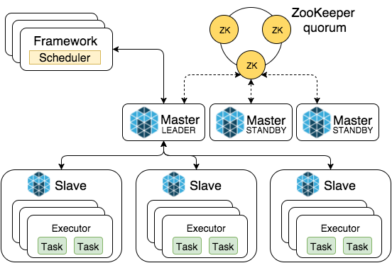 Apache Gobblin now top-level project