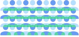 Visualization of FLoC cohorts