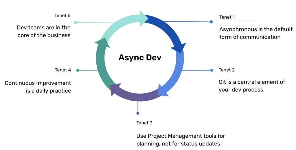 Hybrid remote dev teams perform best asynchronously