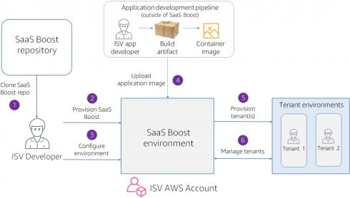 SD Times Open-Source Project of the Week: AWS SaaS Boost