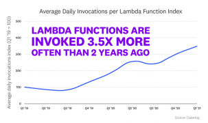 Graph showing the increase in Lambda serverless function invocations in the past 2 years
