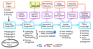 SimuLand map of threat research methodologies.