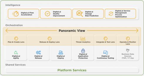 Digital.ai Platform