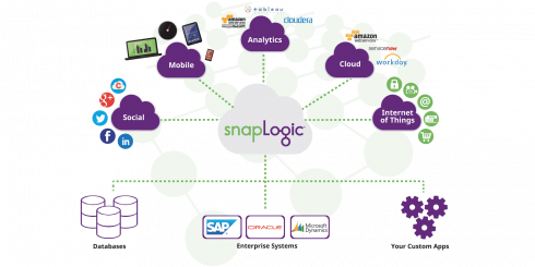 SD Times news digest: SnapLogic's integration platform updates, Ionic Portals, and Exabeam Fusion XDR and Fusion SIEM