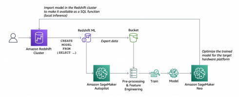 SD Times news digest: Amazon Redshift ML, Microsoft's GPT-3 features, and OpenCilk 1.0 released