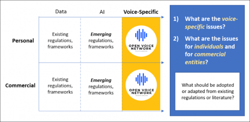 SD Times Open-Source Project of the Week: Open Voice Network