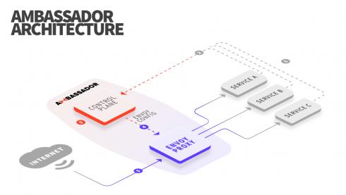 Ambassador Labs launches Ambassador Developer Control Plane 1.0