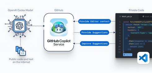 GitHub copilot diagram