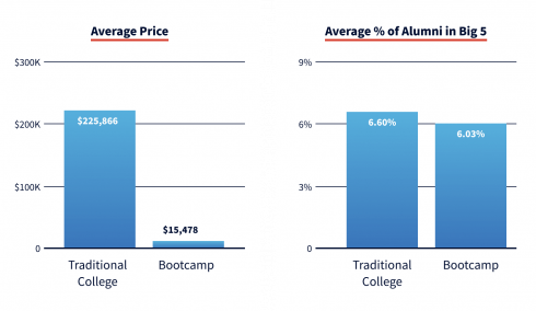 Average price and average percentage of coding bootcamp alumni and degree holders employed by the Big Five