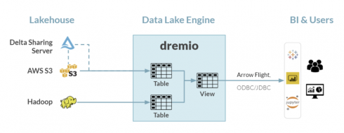 SD Times news digest: Dremio launches SQL Lakehouse Service, Fastly launched JavaScript in Compute@Edge, Crystal 1.1 released