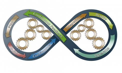 Feedback loops are a prerequisite for Continuous Improvement