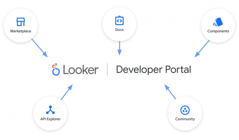 Google enabling data-driven experiences at scale through new Looker updates