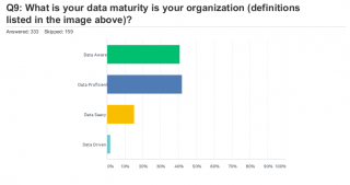A finding from the 2nd SD Times Data Quality Survey